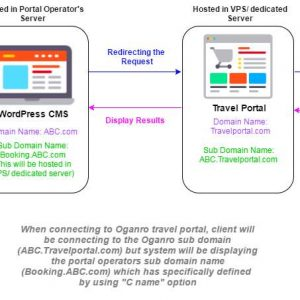 Oganro Travel Portal Search Widget for HotelBeds APITUDE API