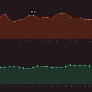 Wp Custom Field Chart